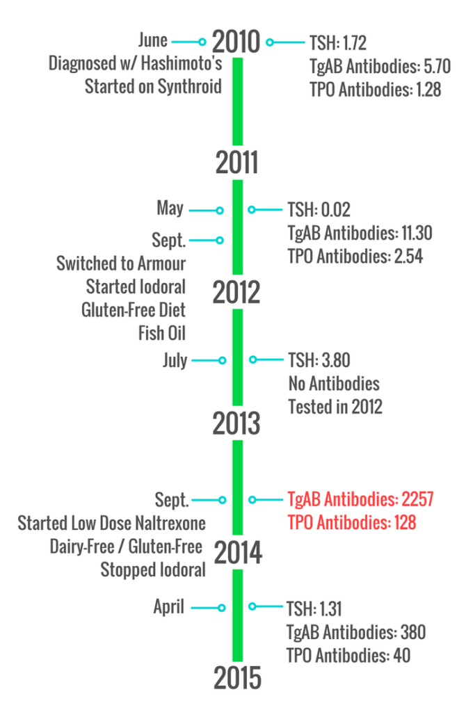 Timeline of 2010-2015 displaying Hashimoto's interventions and test results