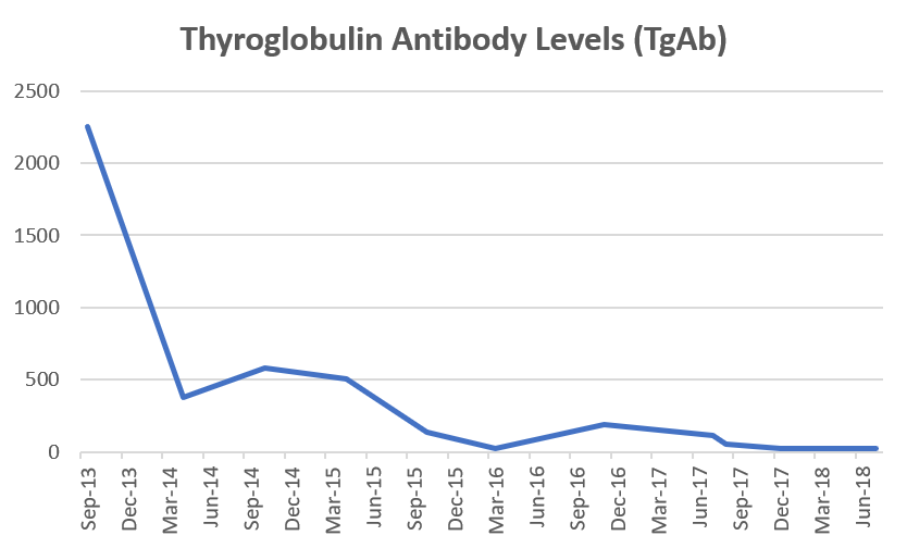 thyroid antibodies graph