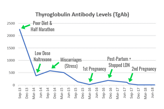 linear graph showing downward trend of thyroglobulin antibodies